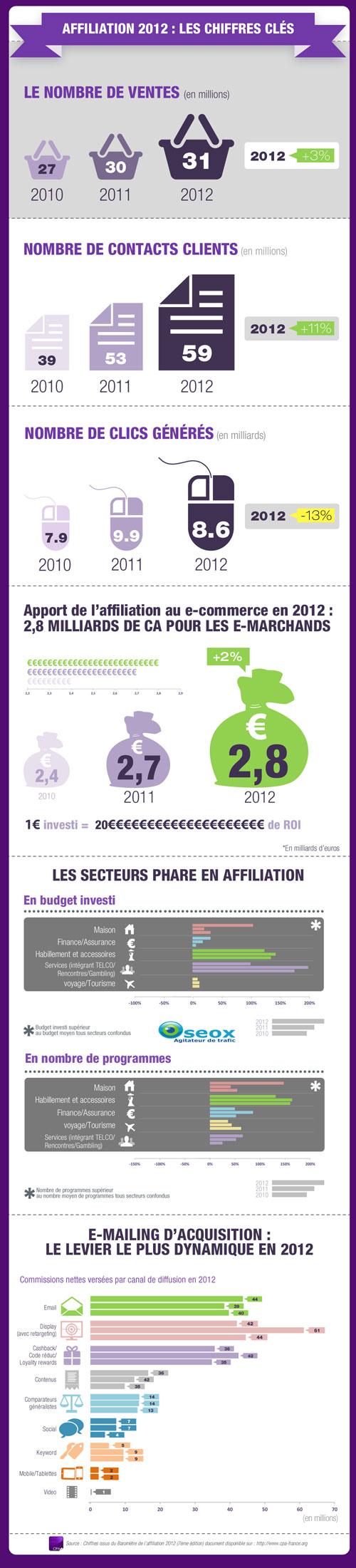 Les chiffres 2013 de l'affiliation