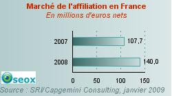 Chiffre du marché de l'affiliation 2008