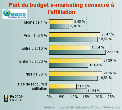 Part de l'affiliation dans les budgets emarketing
