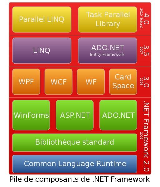 Pile des composants de .NET Framework