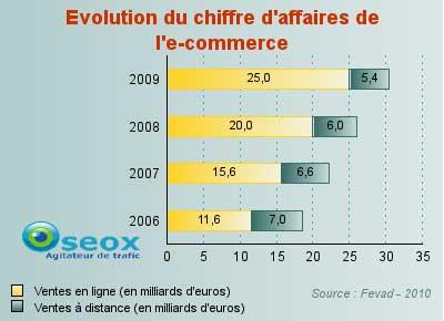 Evolution du chiffre d'affaires des sites ecommerce