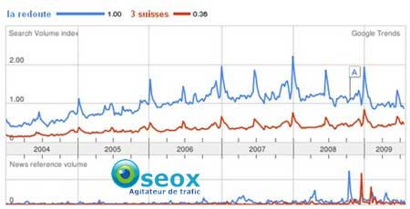 Google Trends et Ecommerce
