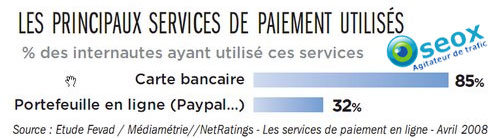 Paiement Ecommerce