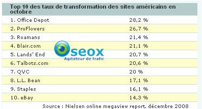 Taux de transformation en Ecommerce