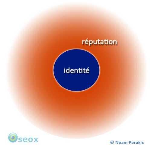 Réputation numérique ou Ereputation versus Identité numérique