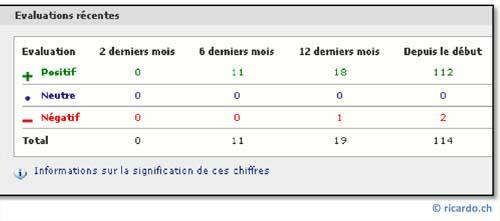 Exemple d'un Système d'évaluation