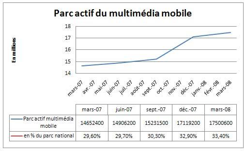 Parc Actif du multimédia mobile