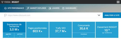 Site performance Insight Yooda
