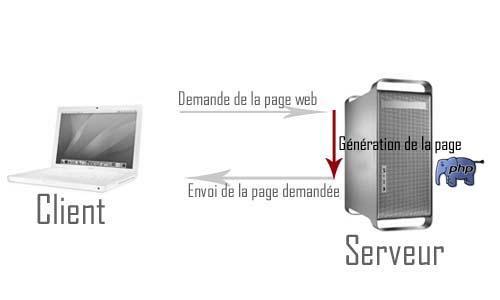 Fonctionnement client serveur de PHP