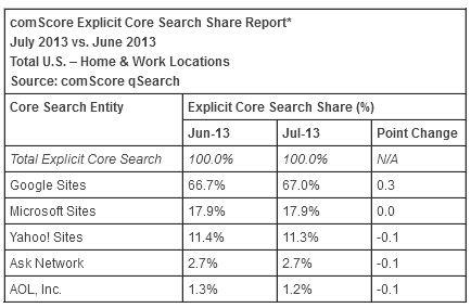 Parts de marché des moteurs de recherche aux USA en 2013