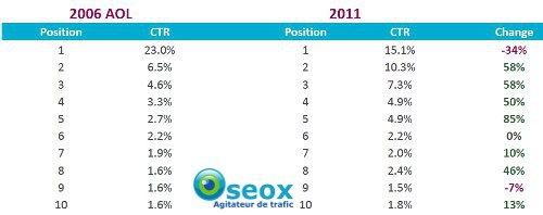 taux de clics en 2011